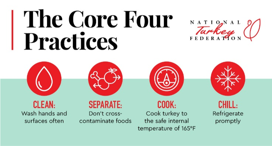Graphic explaining the proper way to prepare, cook and store turkey.
